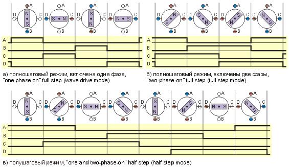 Различные способы управления фазами шагового двигателя.